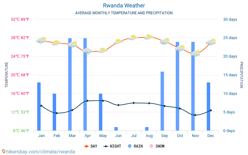 rwanda weather map